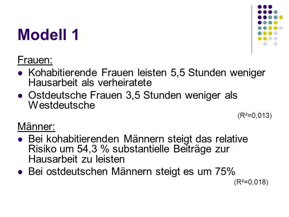 Modell 1 Frauen: Kohabitierende Frauen leisten 5,5 Stunden weniger Hausarbeit als verheiratete.