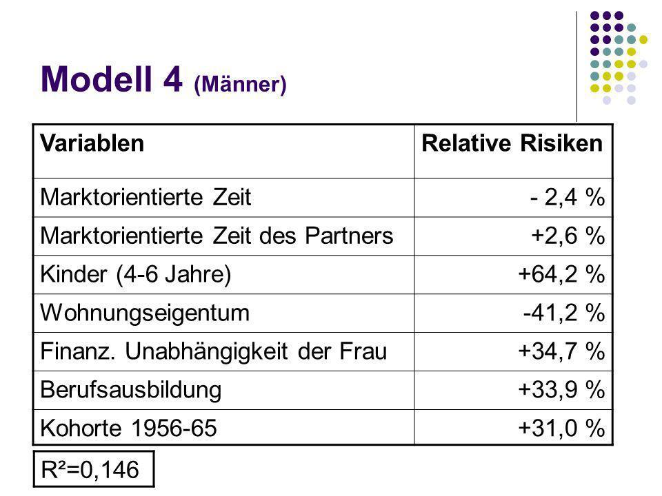 Modell 4 (Männer) Variablen Relative Risiken Marktorientierte Zeit