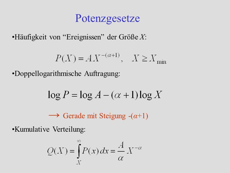 → Gerade mit Steigung -(α+1)