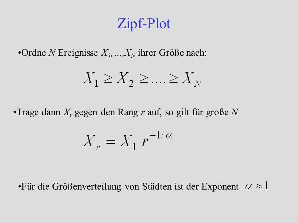 Zipf-Plot Ordne N Ereignisse X1,…,XN ihrer Größe nach: