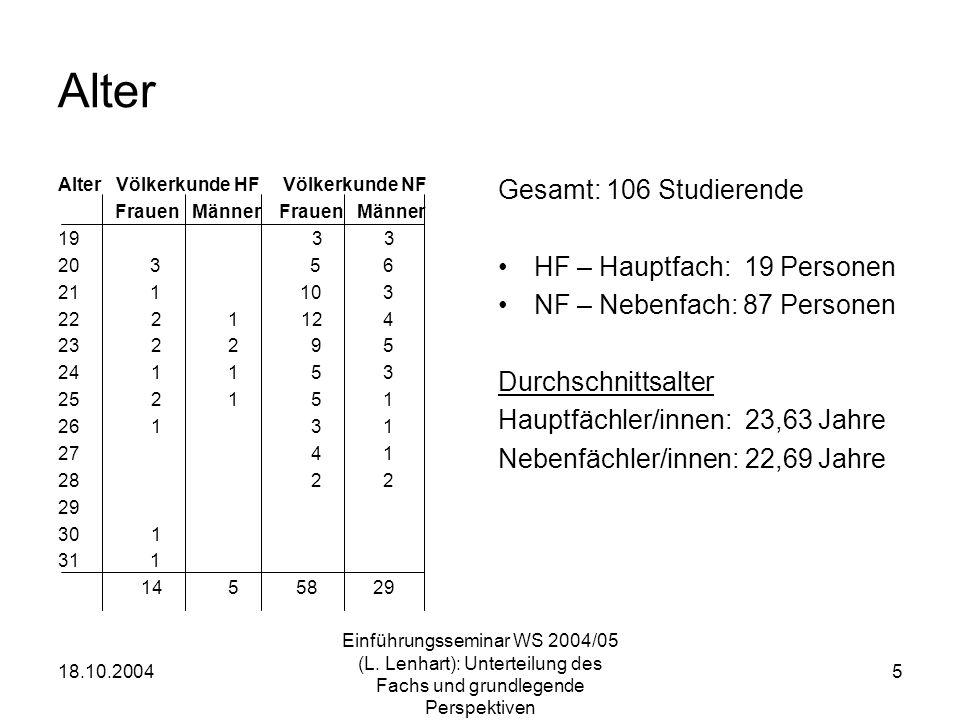 Alter Gesamt: 106 Studierende HF – Hauptfach: 19 Personen
