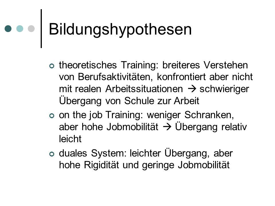 Bildungshypothesen