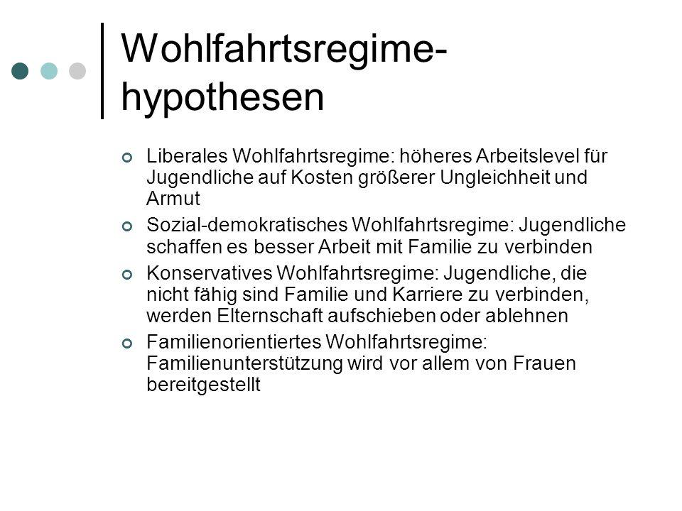 Wohlfahrtsregime-hypothesen