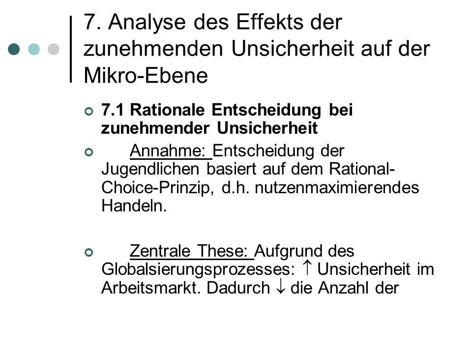 7. Analyse des Effekts der zunehmenden Unsicherheit auf der Mikro-Ebene