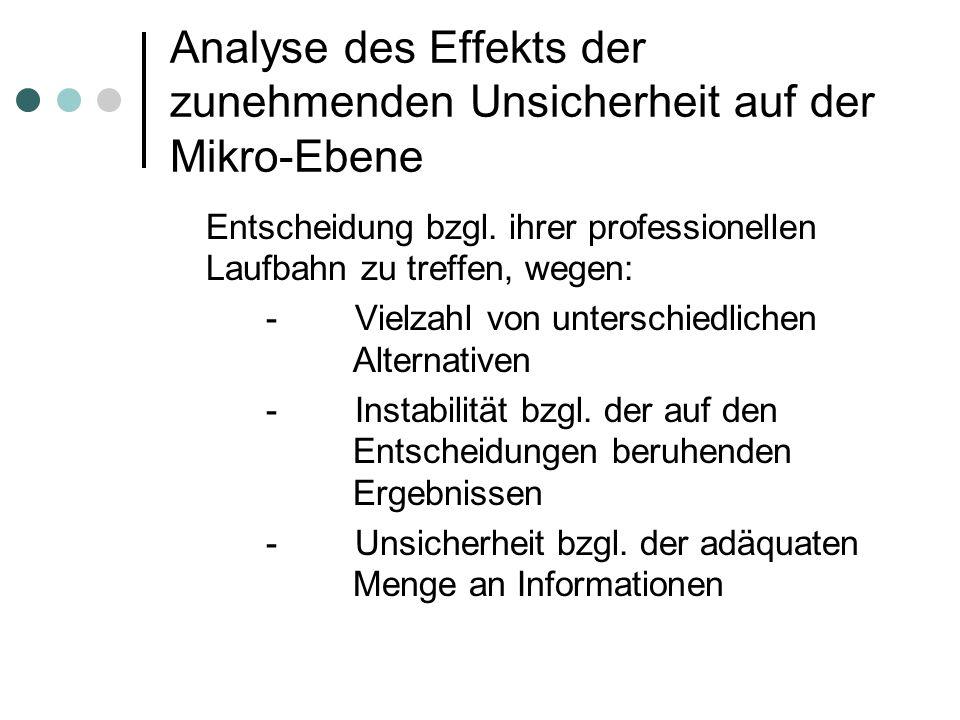 Analyse des Effekts der zunehmenden Unsicherheit auf der Mikro-Ebene