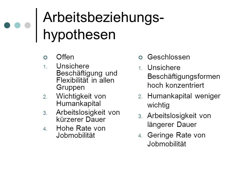 Arbeitsbeziehungs-hypothesen