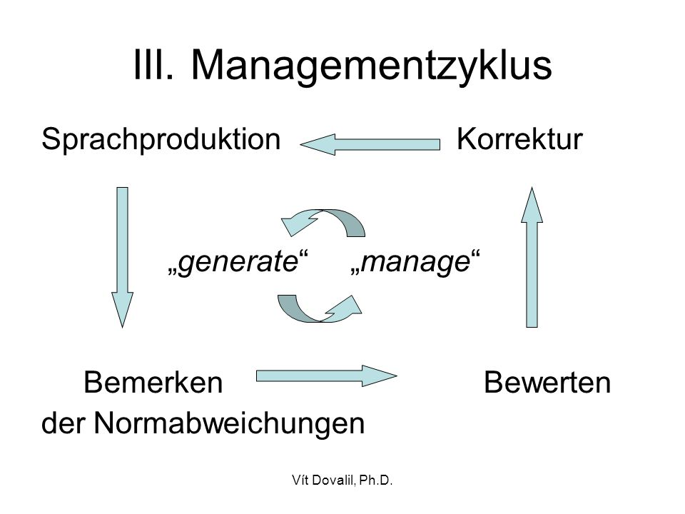 "III. Managementzyklus Sprachproduktion Korrektur ""generate ""manage"