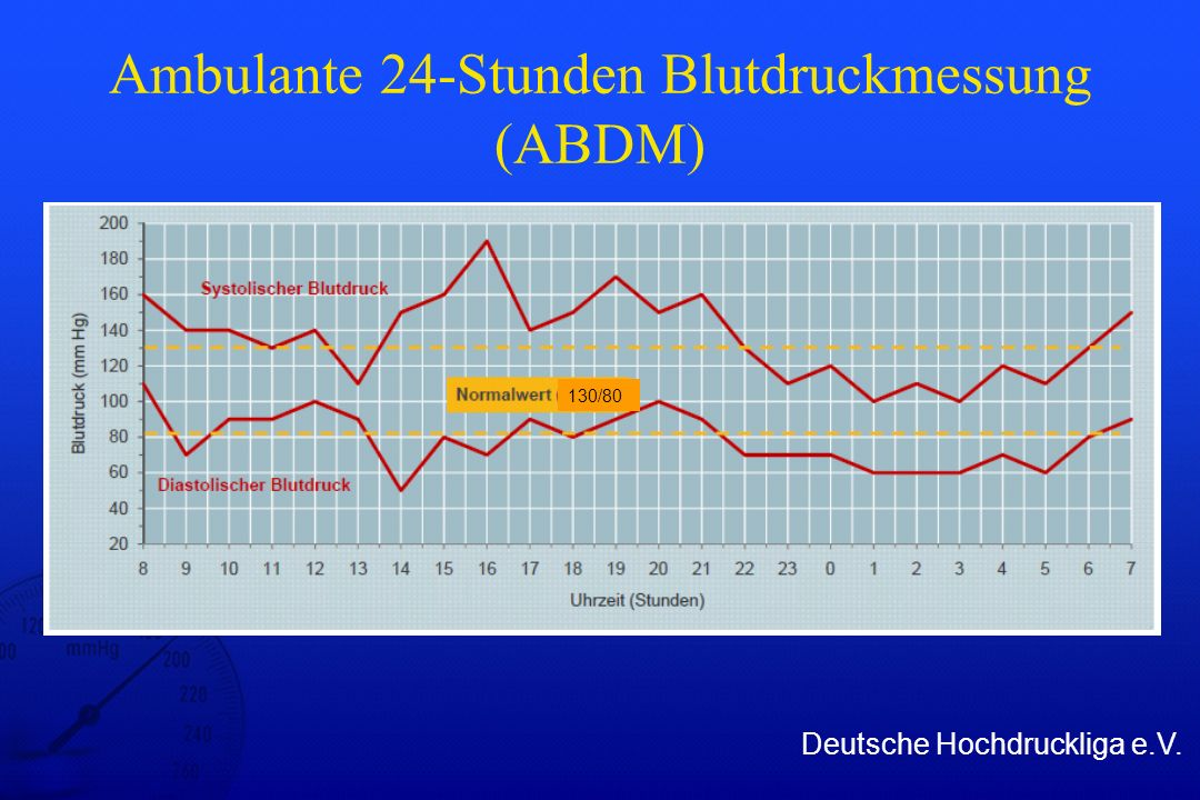 Ambulante 24-Stunden Blutdruckmessung (ABDM)