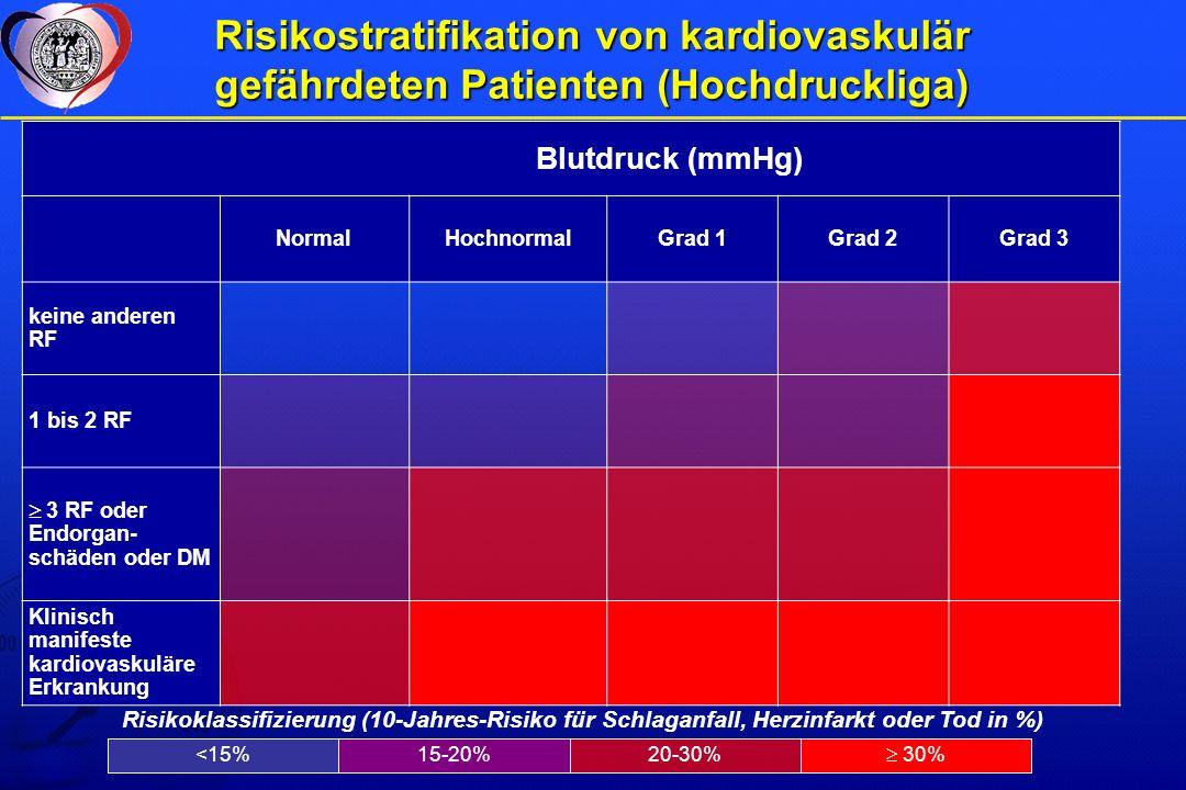 Risikostratifikation von kardiovaskulär gefährdeten Patienten (Hochdruckliga)