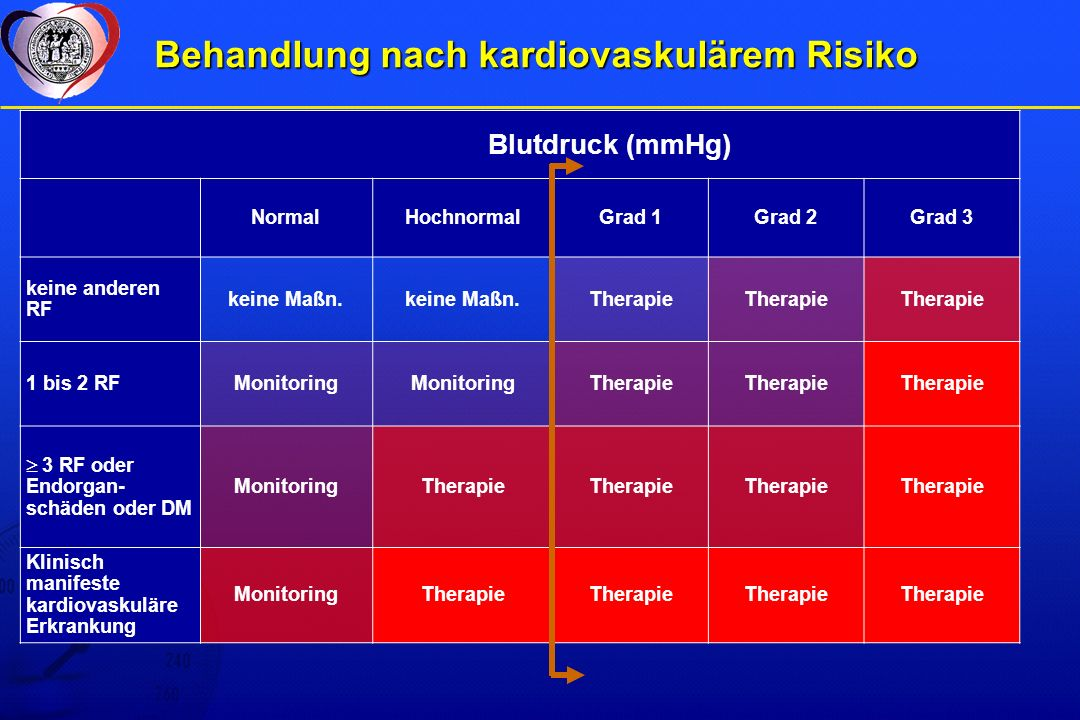 Behandlung nach kardiovaskulärem Risiko