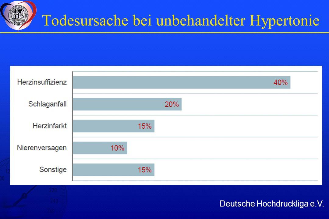 Todesursache bei unbehandelter Hypertonie