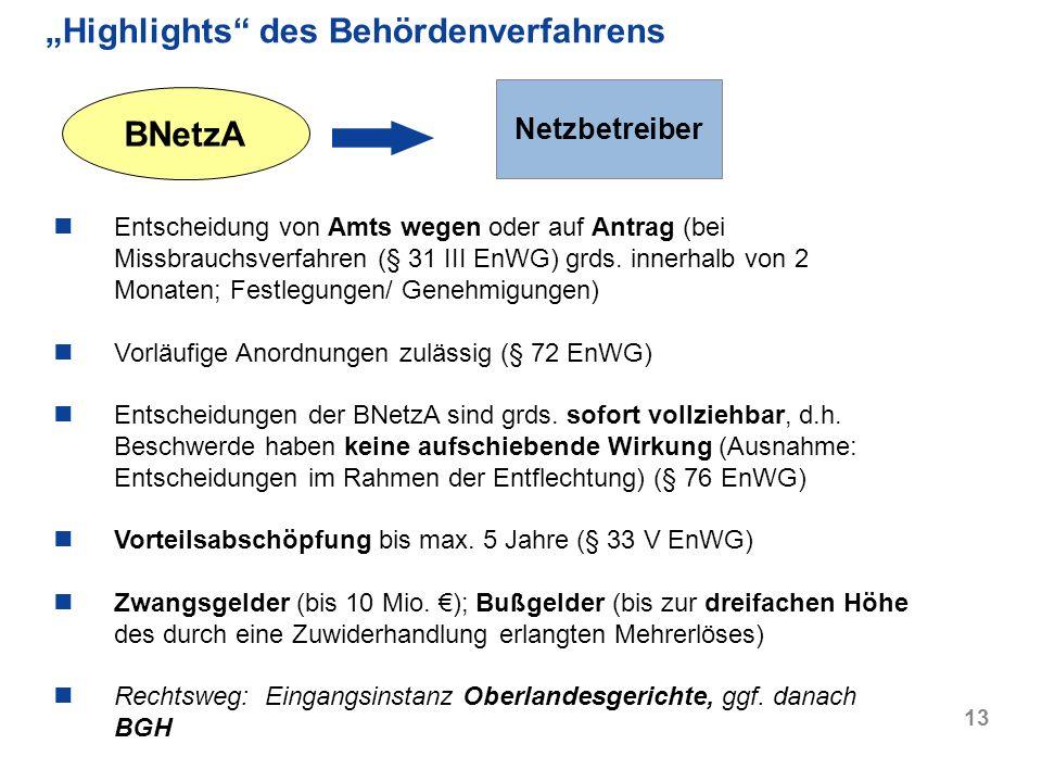 """Highlights des Behördenverfahrens"