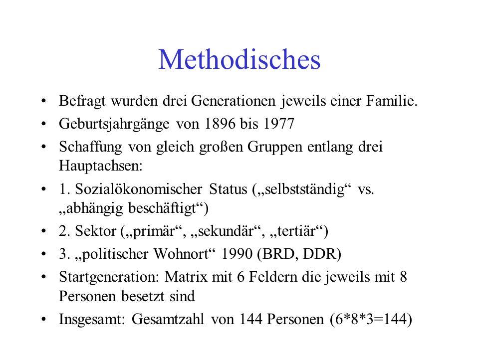 Methodisches Befragt wurden drei Generationen jeweils einer Familie.