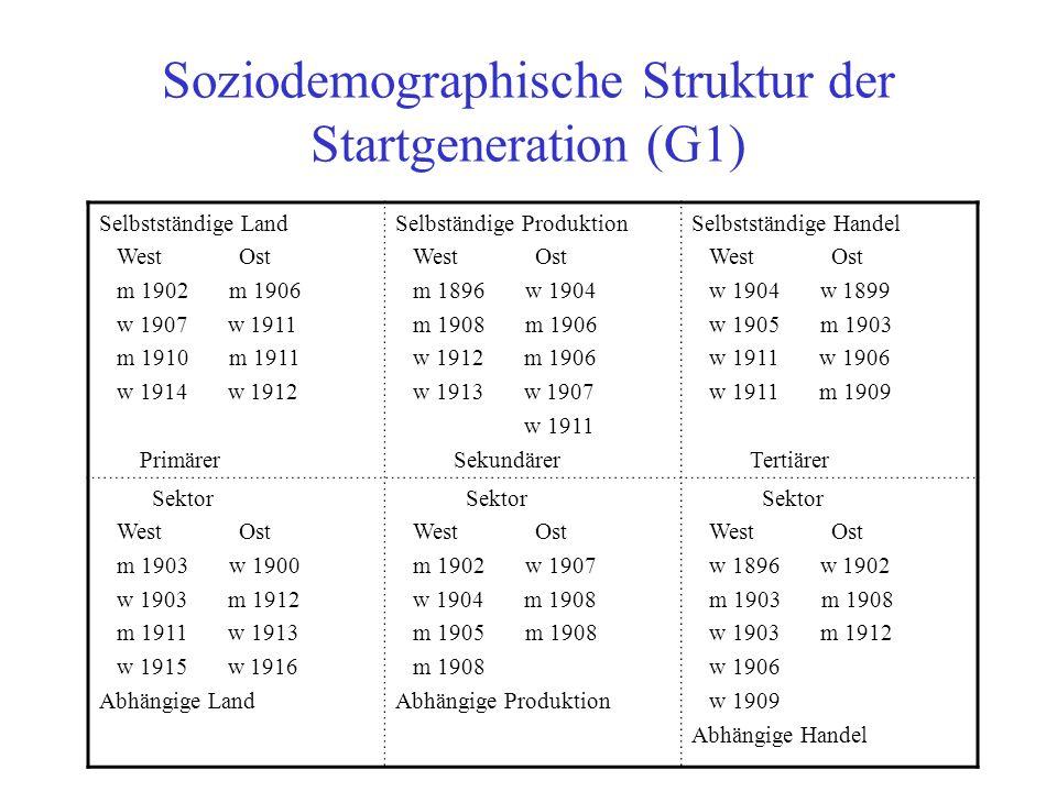 Soziodemographische Struktur der Startgeneration (G1)