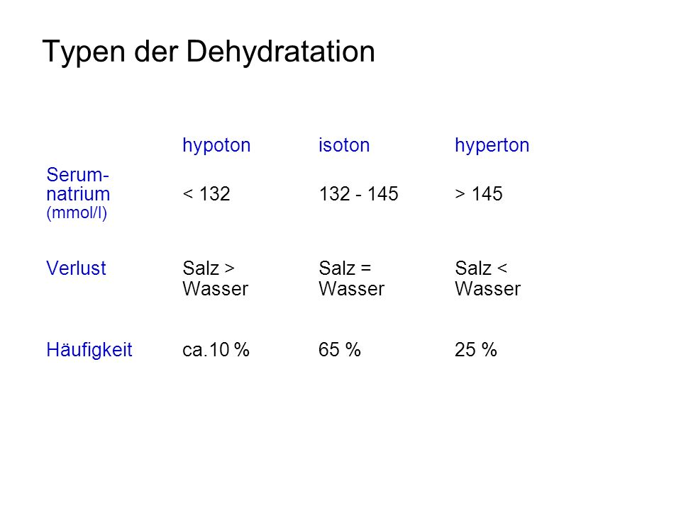 Typen der Dehydratation