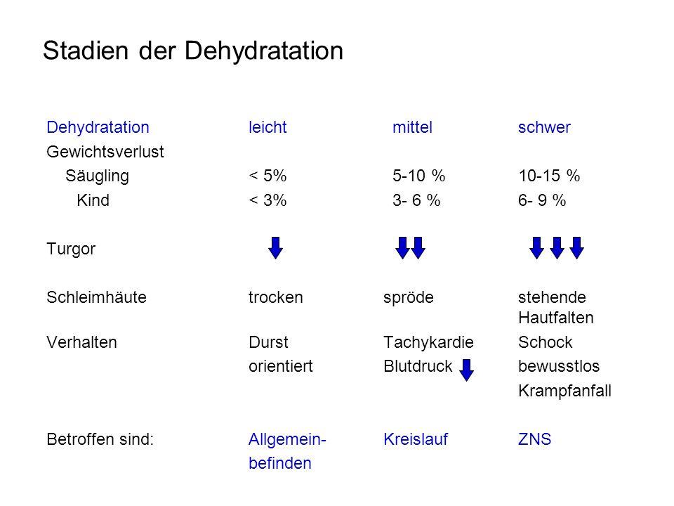 Stadien der Dehydratation