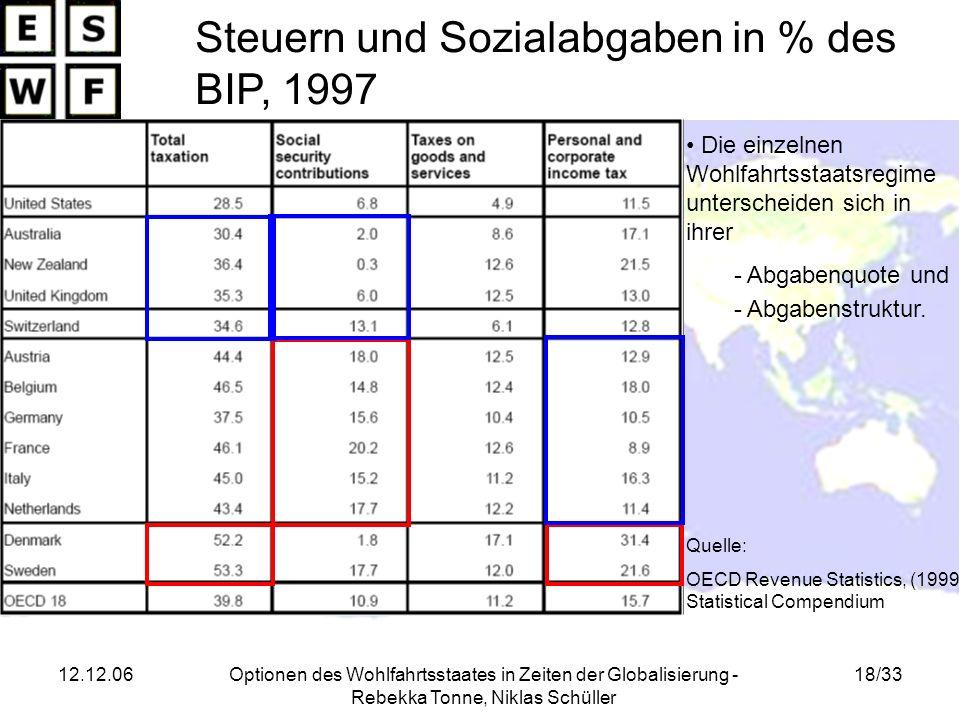 Steuern und Sozialabgaben in % des BIP, 1997