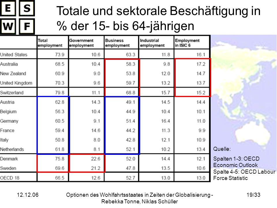 Totale und sektorale Beschäftigung in % der 15- bis 64-jährigen