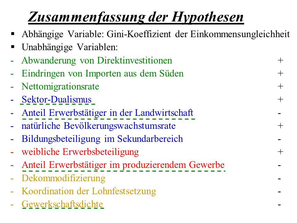 Zusammenfassung der Hypothesen