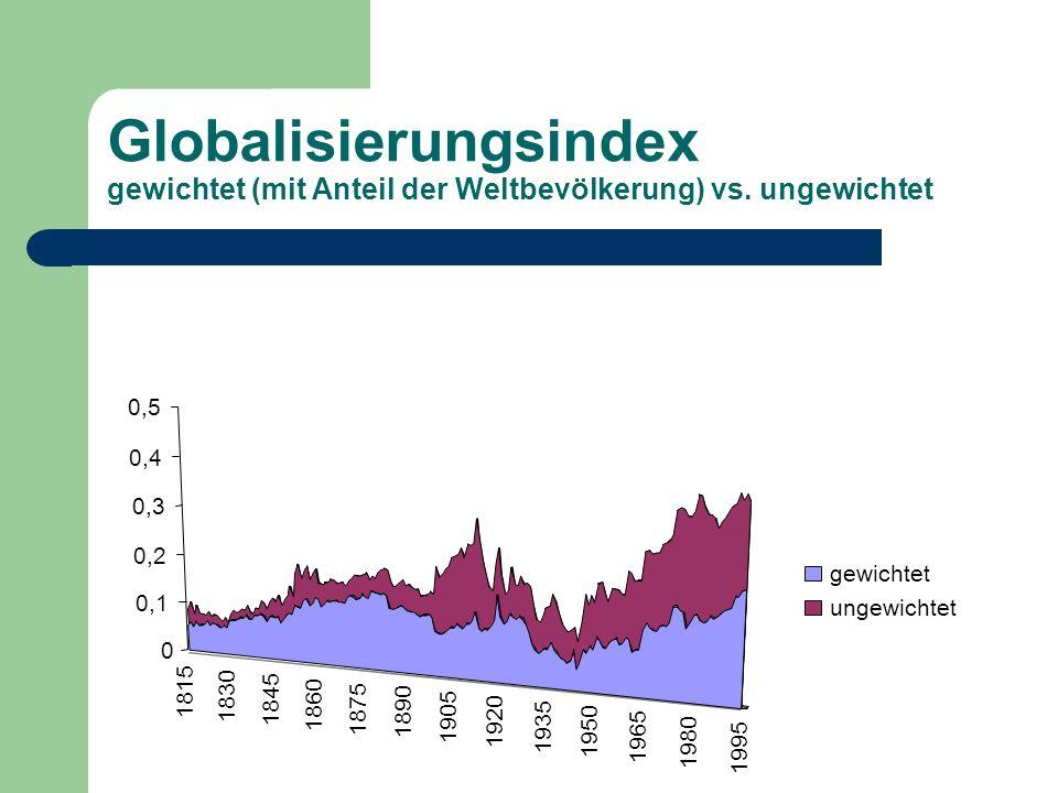 Globalisierungsindex gewichtet (mit Anteil der Weltbevölkerung) vs