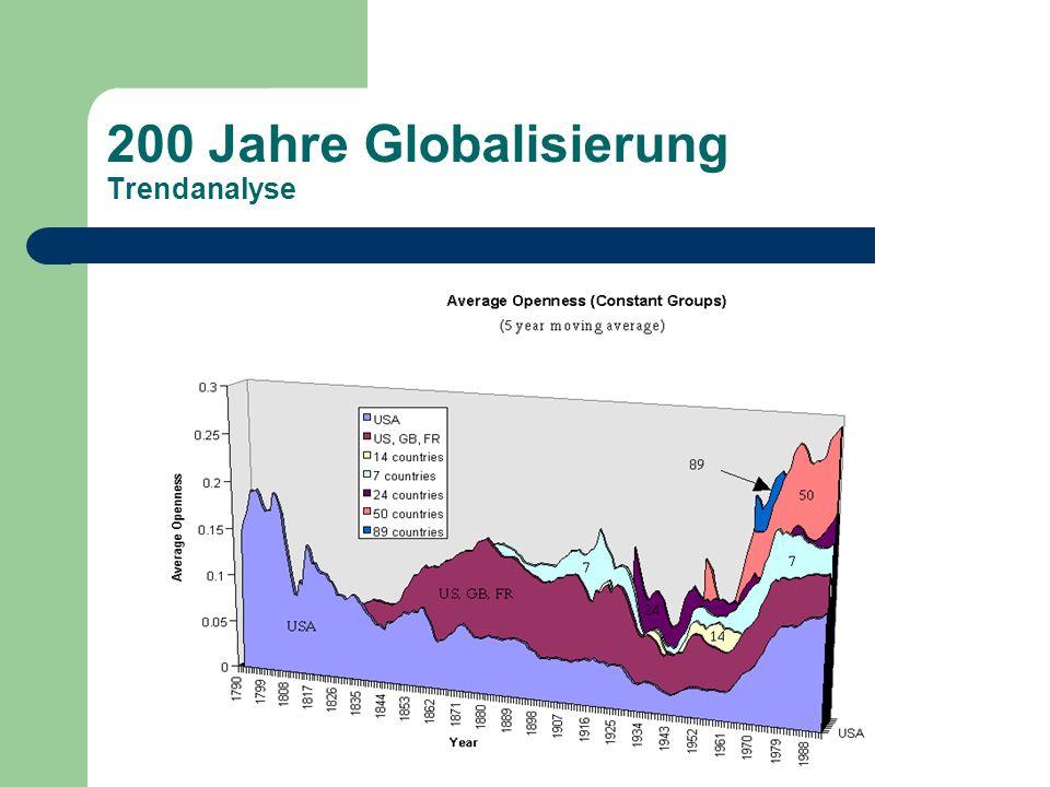 200 Jahre Globalisierung Trendanalyse
