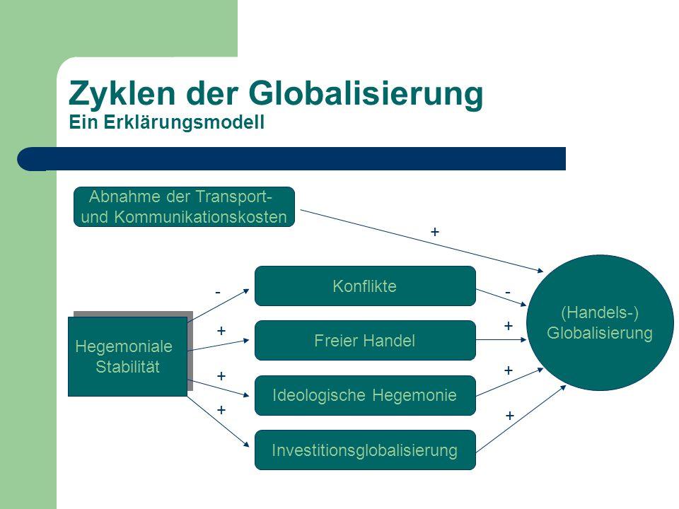 Zyklen der Globalisierung Ein Erklärungsmodell