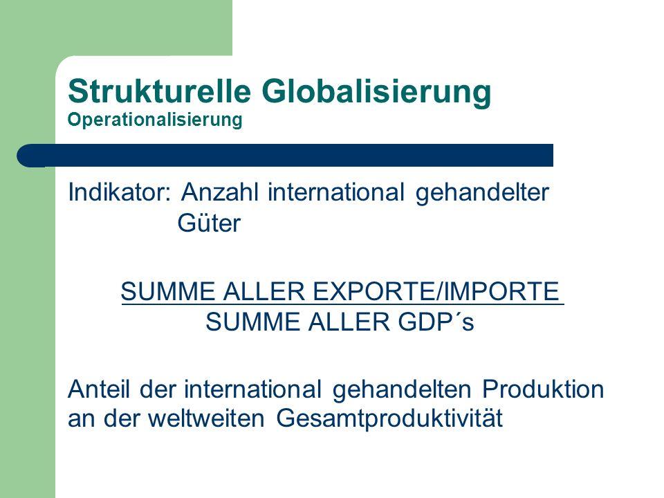 Strukturelle Globalisierung Operationalisierung