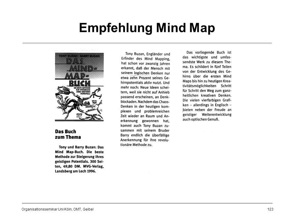 Empfehlung Mind Map
