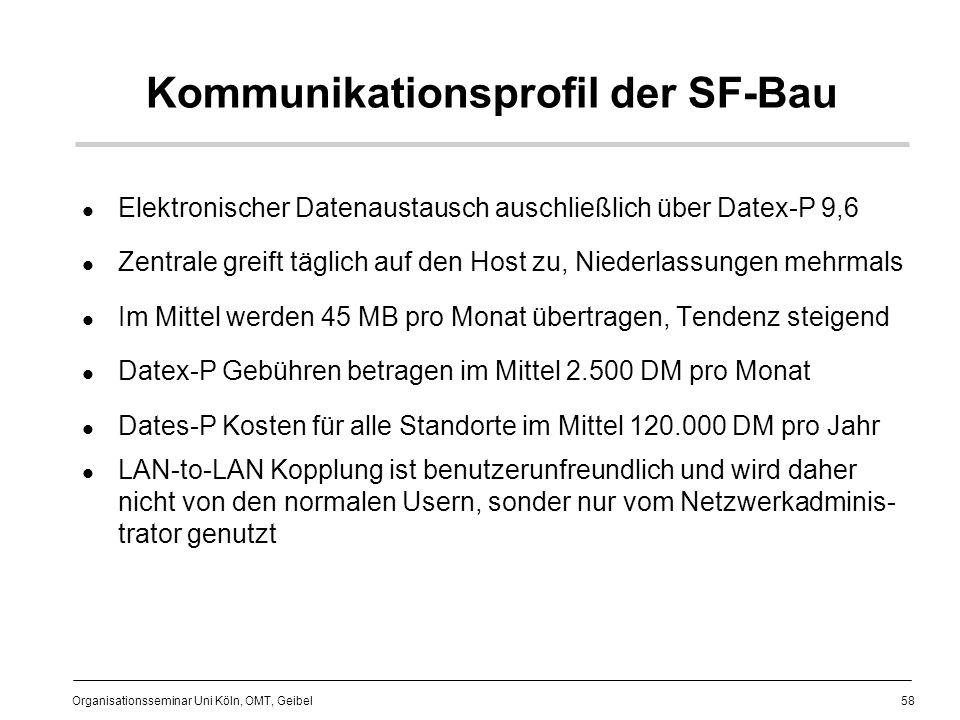 Kommunikationsprofil der SF-Bau