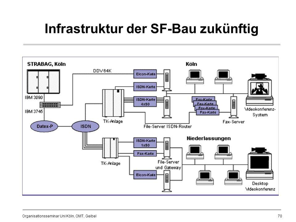 Infrastruktur der SF-Bau zukünftig