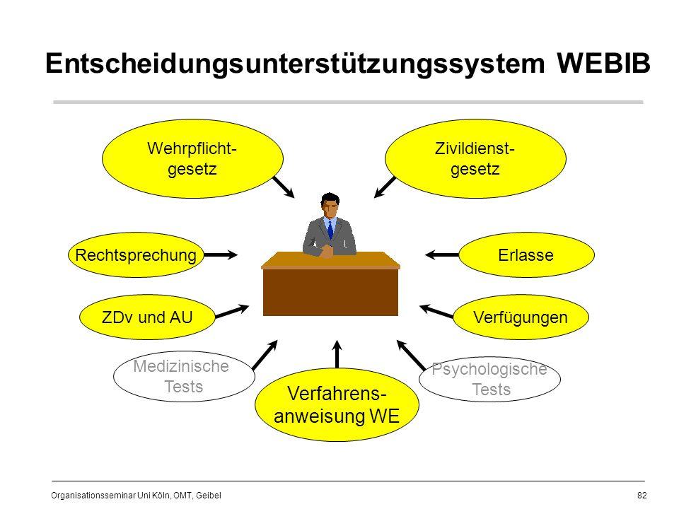 Entscheidungsunterstützungssystem WEBIB