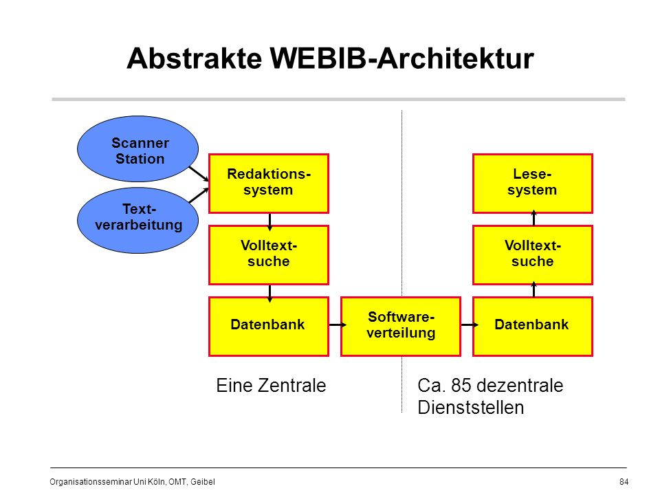 Abstrakte WEBIB-Architektur