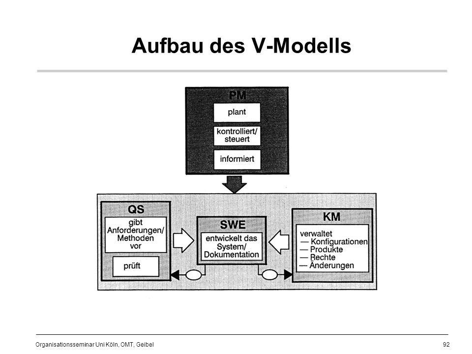 Aufbau des V-Modells
