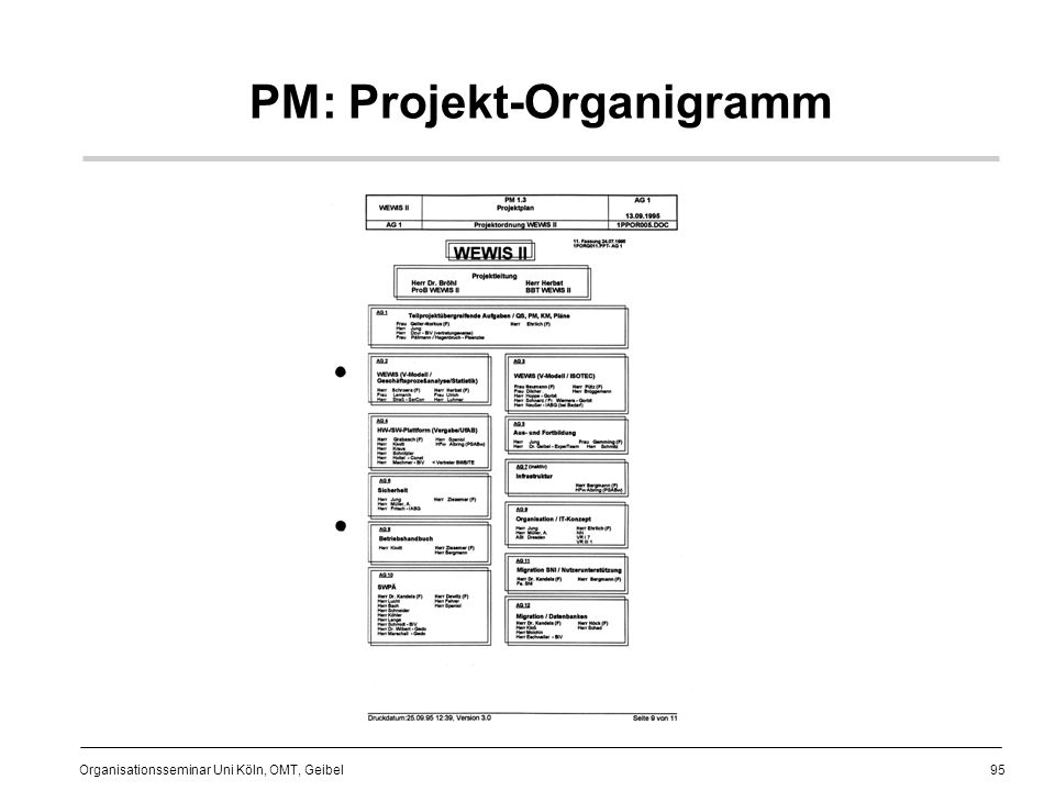 PM: Projekt-Organigramm