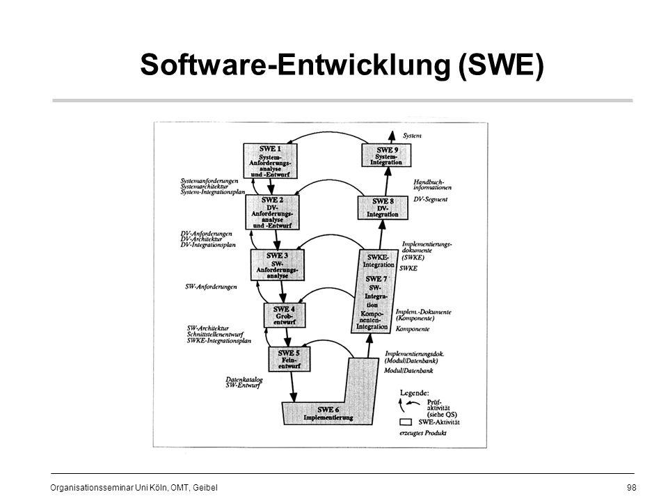 Software-Entwicklung (SWE)