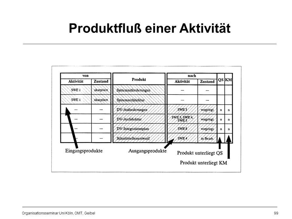 Produktfluß einer Aktivität