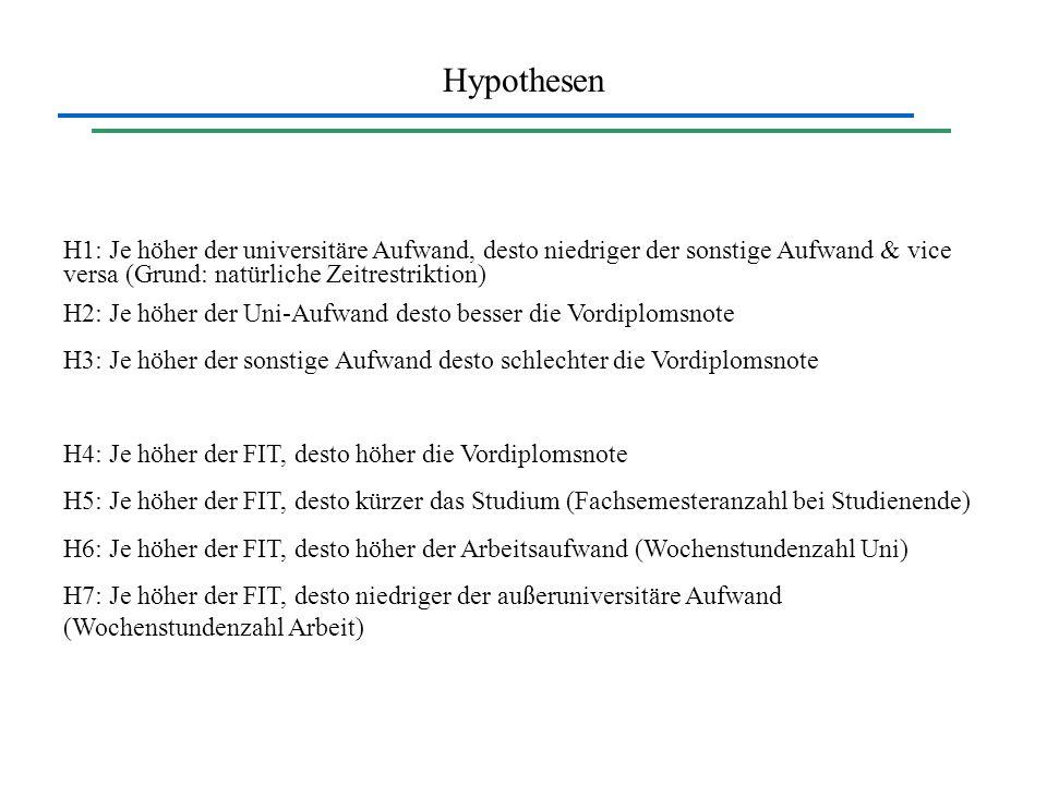 Hypothesen H1: Je höher der universitäre Aufwand, desto niedriger der sonstige Aufwand & vice versa (Grund: natürliche Zeitrestriktion)
