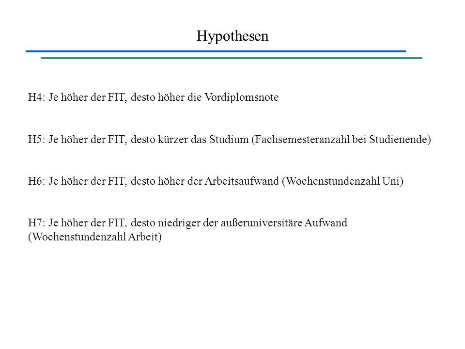 Hypothesen H4: Je höher der FIT, desto höher die Vordiplomsnote