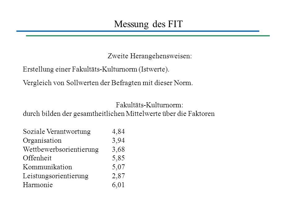 Messung des FIT Zweite Herangehensweisen: