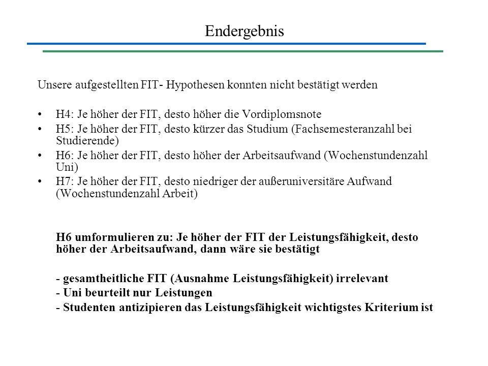 Endergebnis Unsere aufgestellten FIT- Hypothesen konnten nicht bestätigt werden. H4: Je höher der FIT, desto höher die Vordiplomsnote.