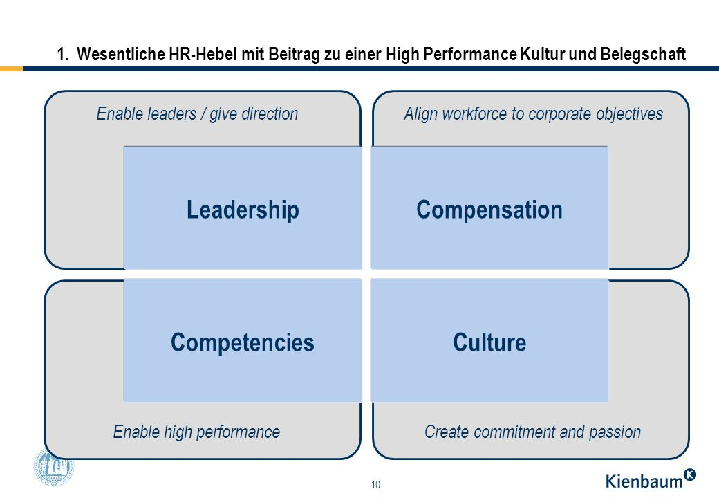 Leadership Compensation Competencies Culture