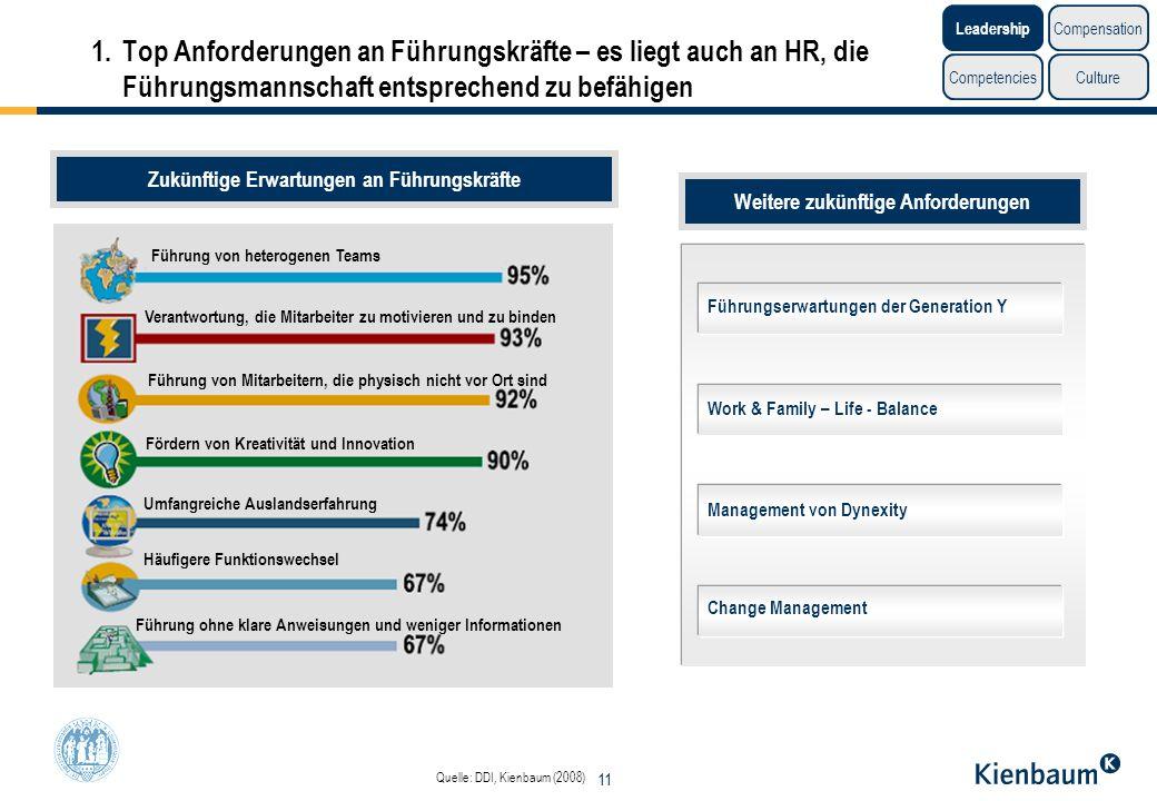 1. Top Anforderungen an Führungskräfte – es liegt auch an HR, die Führungsmannschaft entsprechend zu befähigen