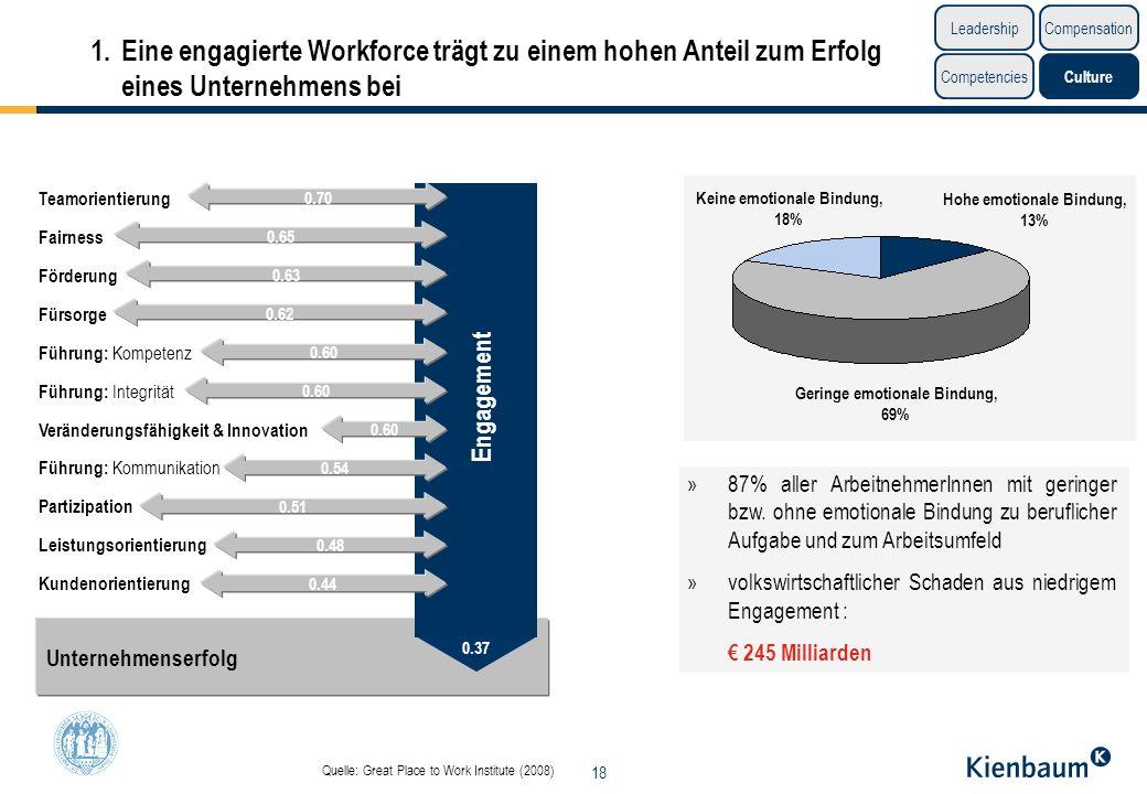1. Eine engagierte Workforce trägt zu einem hohen Anteil zum Erfolg eines Unternehmens bei
