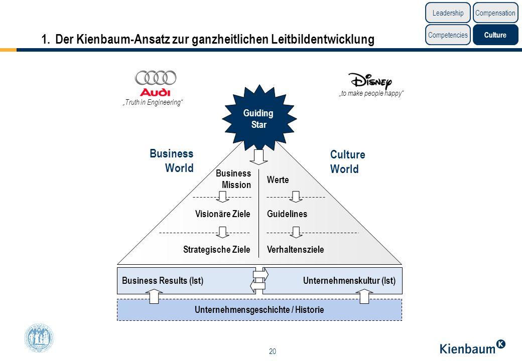1. Der Kienbaum-Ansatz zur ganzheitlichen Leitbildentwicklung