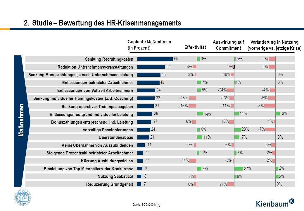 2. Studie – Bewertung des HR-Krisenmanagements
