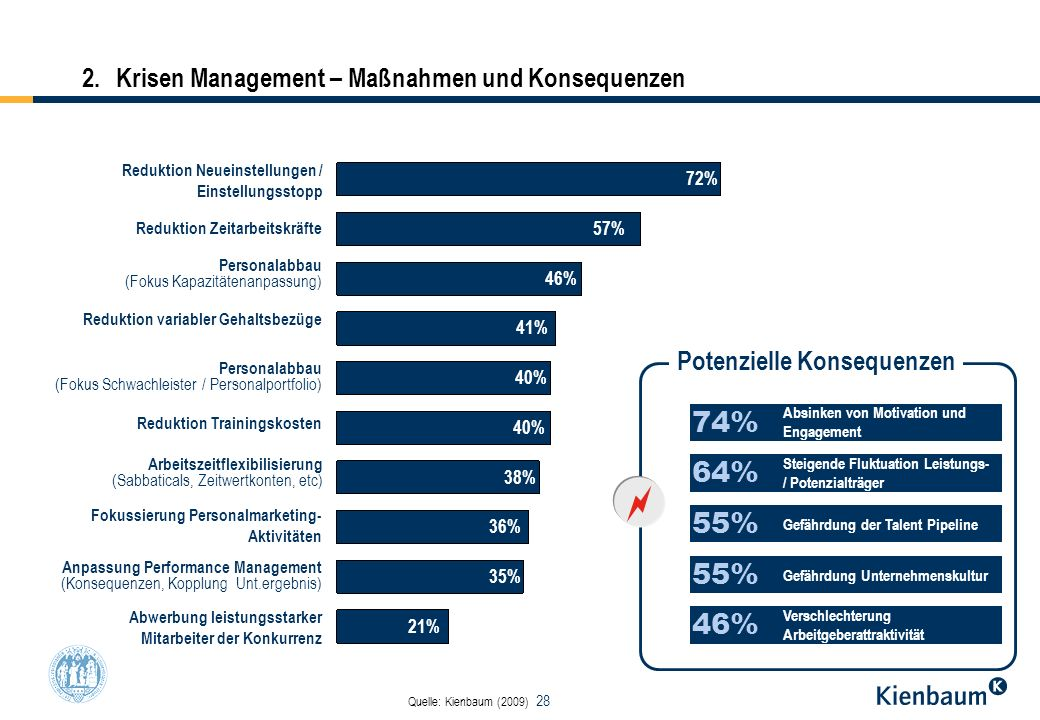 2. Krisen Management – Maßnahmen und Konsequenzen