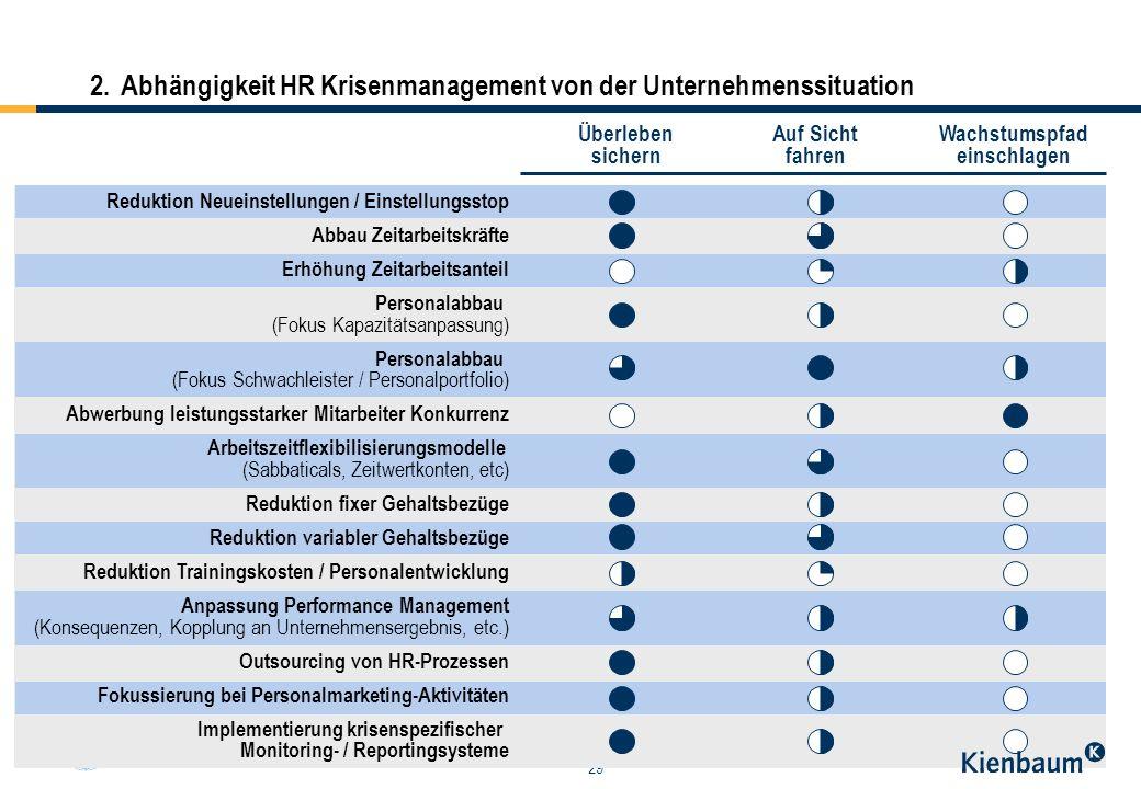 2. Abhängigkeit HR Krisenmanagement von der Unternehmenssituation