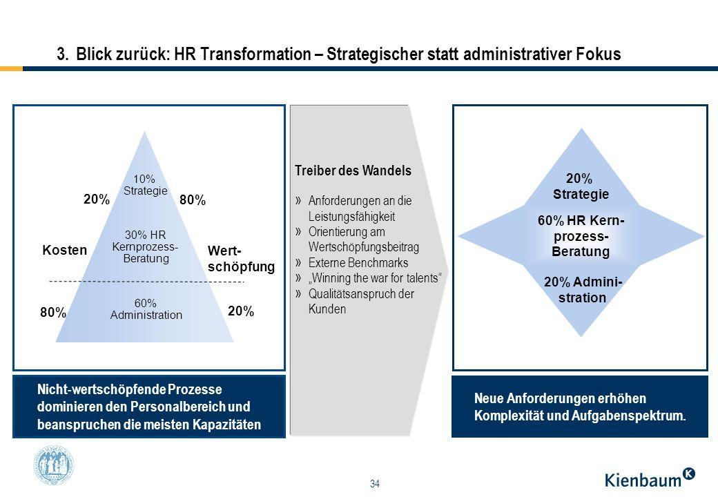 60% HR Kern- prozess- Beratung
