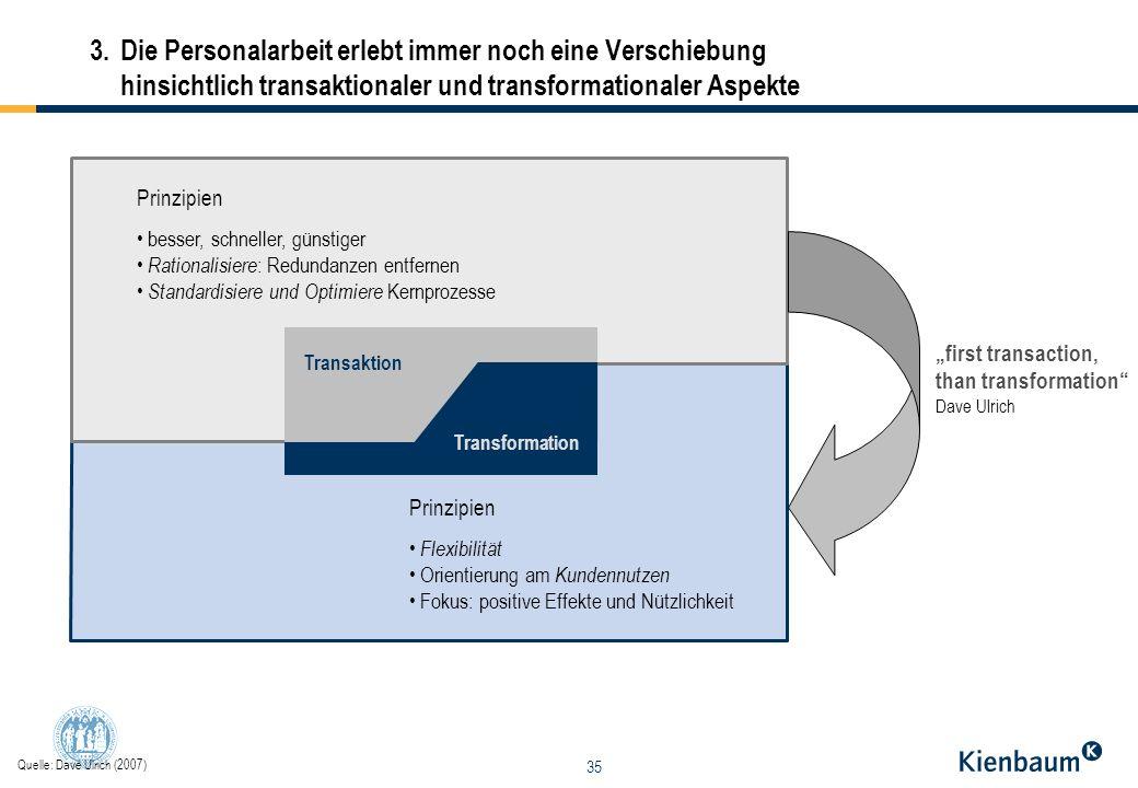 3. Die Personalarbeit erlebt immer noch eine Verschiebung hinsichtlich transaktionaler und transformationaler Aspekte