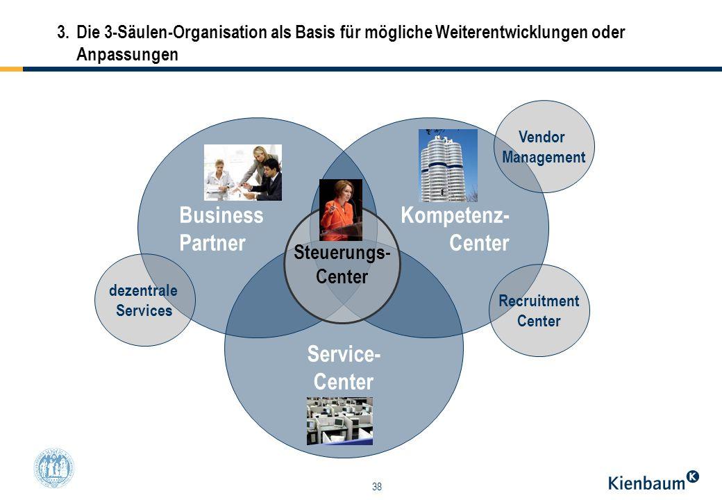 Business Partner Kompetenz- Center Service- Center Steuerungs- Center